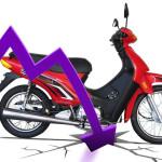 Caída en venta de motos