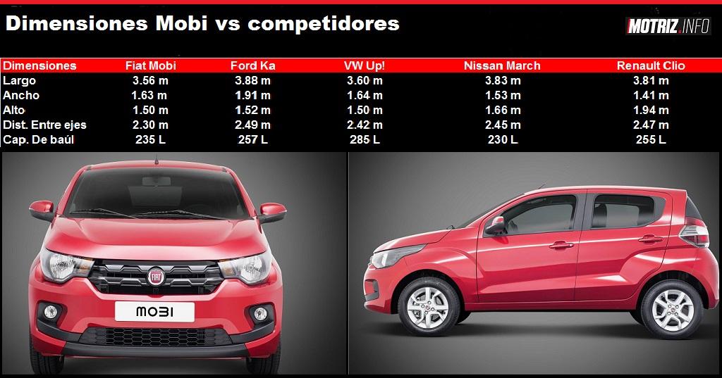 Fiat Mobi Tama 241 O Motor Seguridad Confort Y Precios Vs