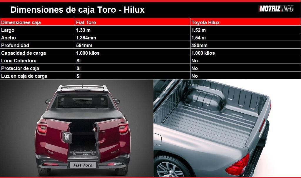 Dimensiones Caja Fiat Toro vs Toyota Hilux